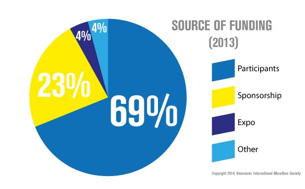 Funding-v2